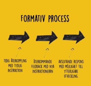 Formativ process